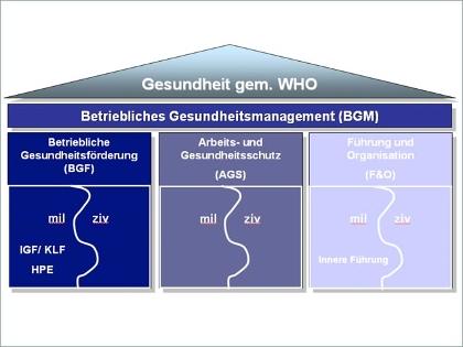 Quelle Bundeswehr